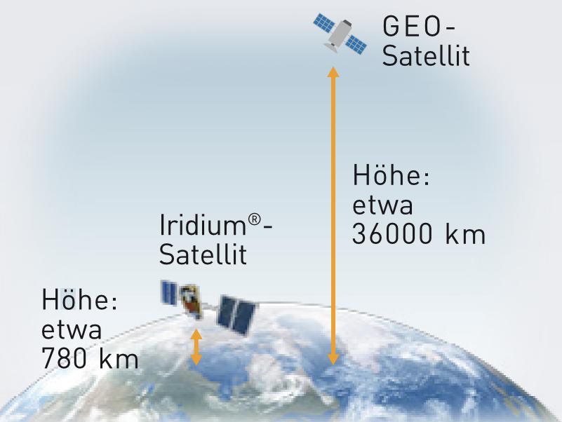 Satelliten Funk Ilu 4 - Icom